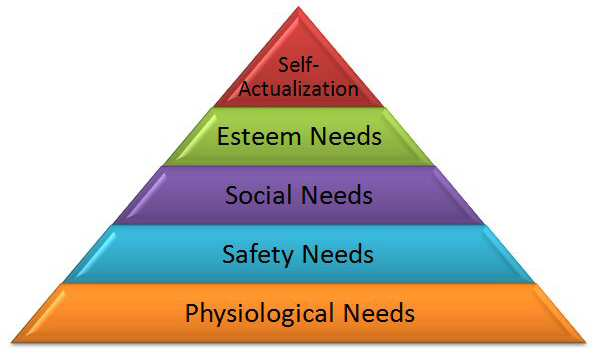 finding meaning in life mallows needs hierarchy